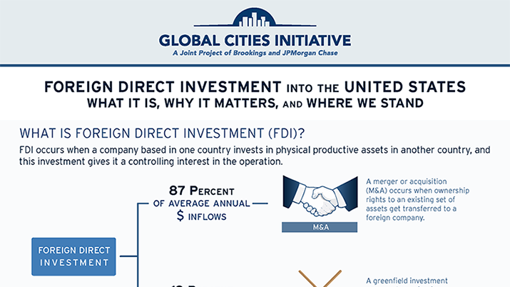 Global Cities Initiative graphic. See View Text Version for full transcription.