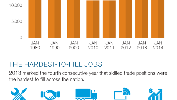 U.S. Labour Skills Gap Infographic