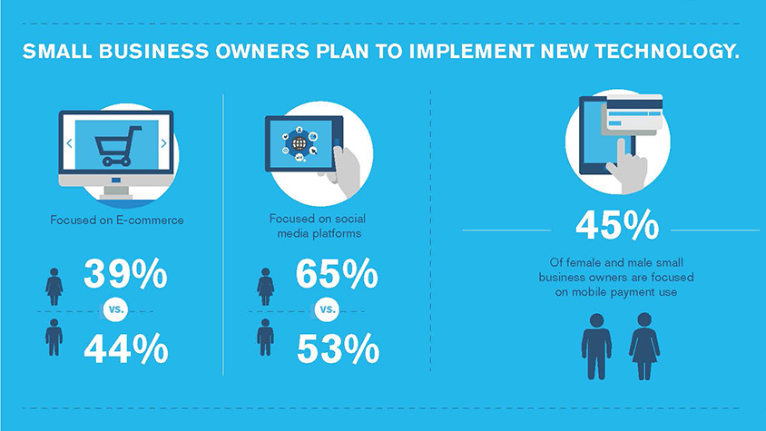 Infographic: What small business owners are planning