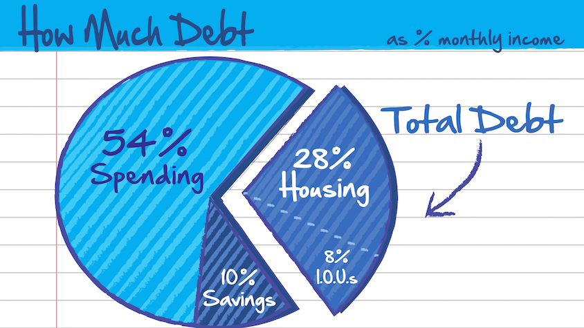 Sketched: What\'s the Right Amount of Debt